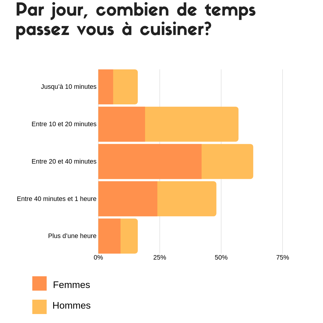 Difference Entre Cookeo Et Autocuiseur cookeo